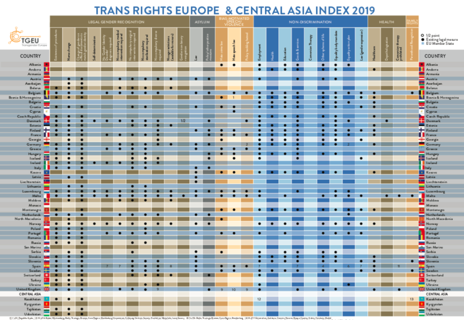 trans rights europe and central asia index 2019