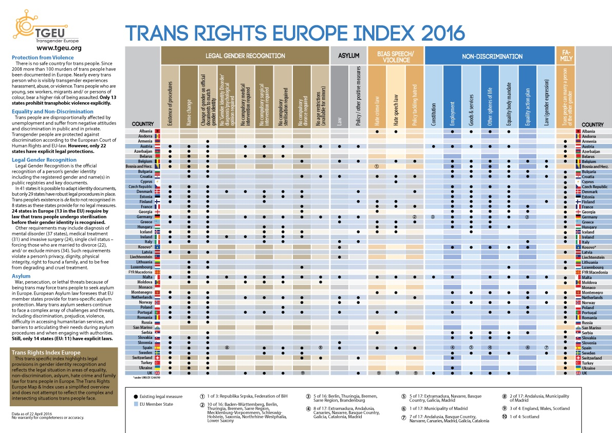 trans-rights-europe-index-2016